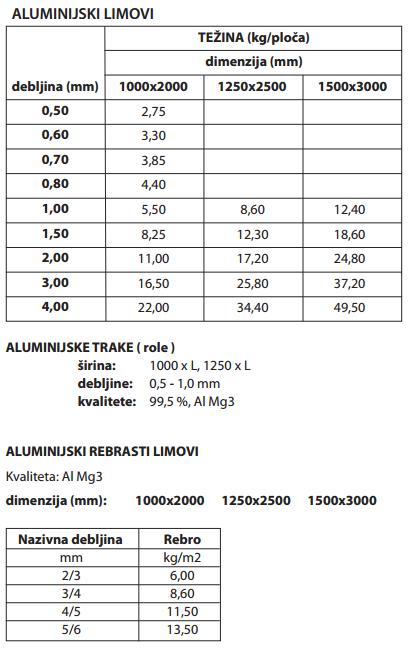 Alumijski limovi trake rebrasti limovi BIDD dimenzije
