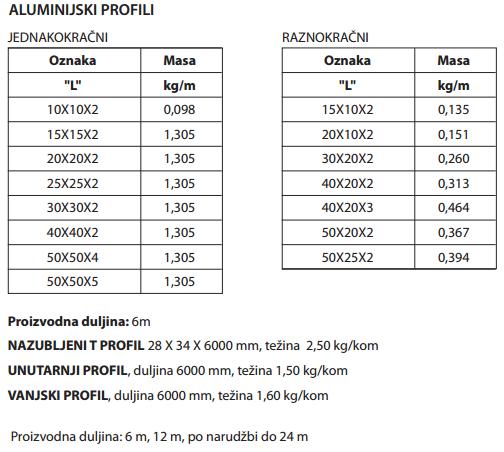 Aluminski kutni profili BIDD dimenzije