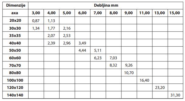 T Profili BIDD dimenzije